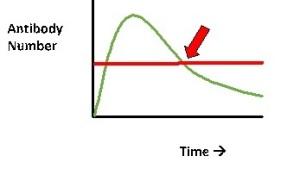 Graph1vax